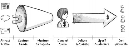 Marketing And Sales Process